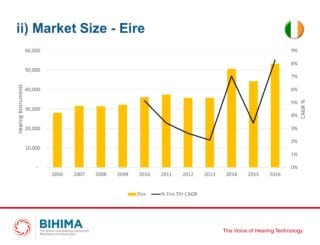 The story behind growth in the Irish hearing care market