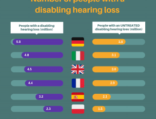 BIHIMA welcomes a new report that reveals the shocking economic cost of untreated hearing loss